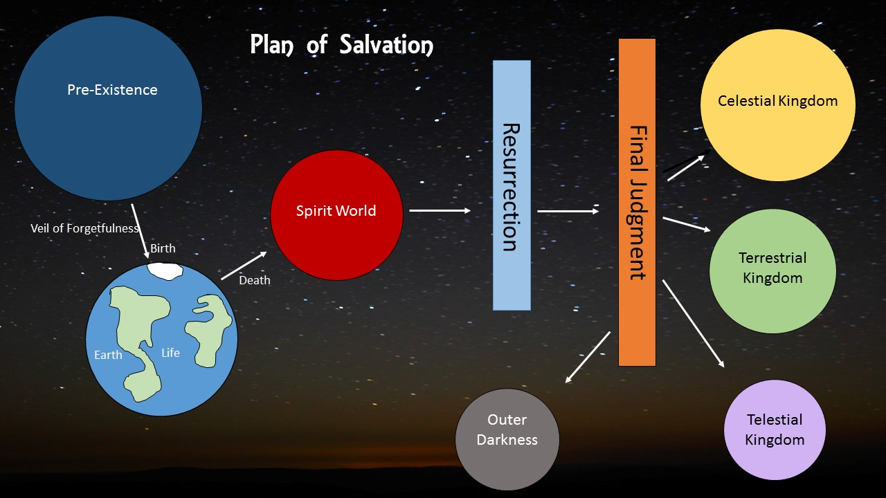 Plan of salvation chart color or black and white games plan of salvation chart pooptronica